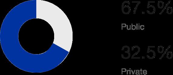 Past grant recipients by school type